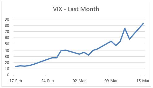 VIX - Last Month