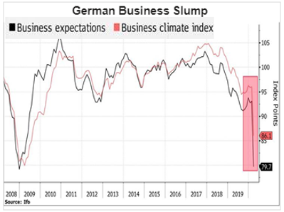 German Business Slump