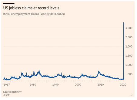 US jobless claims at record levels