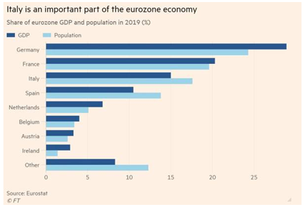 Italy is an important part of the eurozone economy