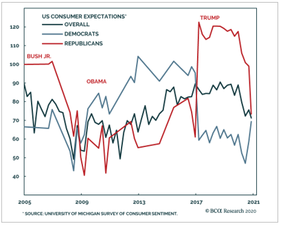 US Consumer Expectations