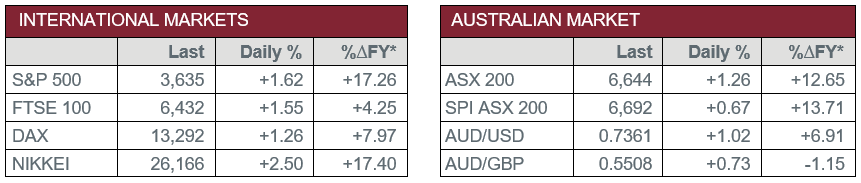 International Markets vs Australian Market