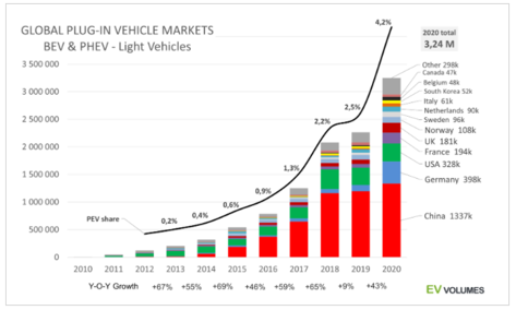 Global Plug-in vehicle markets