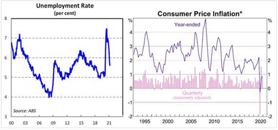 Unemployment rate vs Consumer Price Inflation*