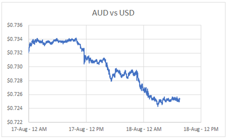 AUD vs USD