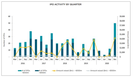IPO Activity by quarter