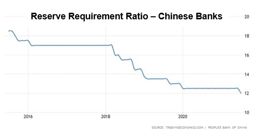 Reserve Requirement Ratio - Chinese Banks
