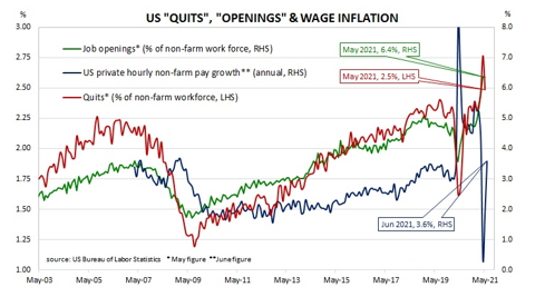 """US """"Quits"""", """"openings"""" & wage inflation"""