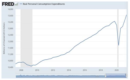 Real Personal Consumption Expenditures