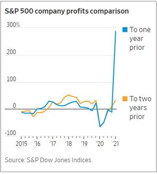 S&P 500 Company Profits Comparison