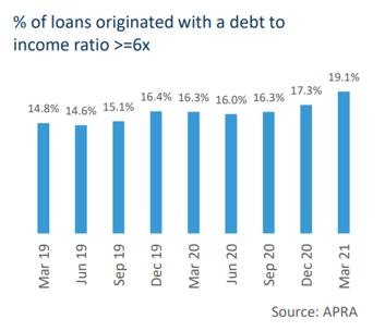 % of loans originated with a debt to income ratio >=6x
