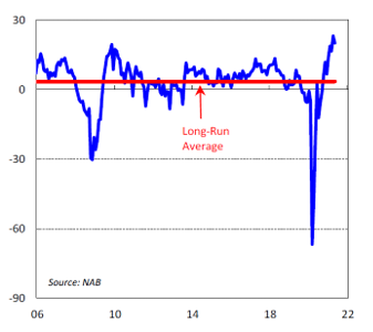 Long-run average