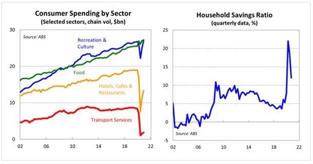 Consumer Spending by Sector vs Household Savings Ratio