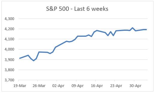 S&P 500 - Last 6 weeks