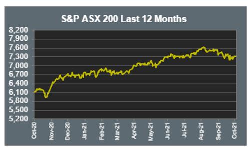 S&P ASX 200