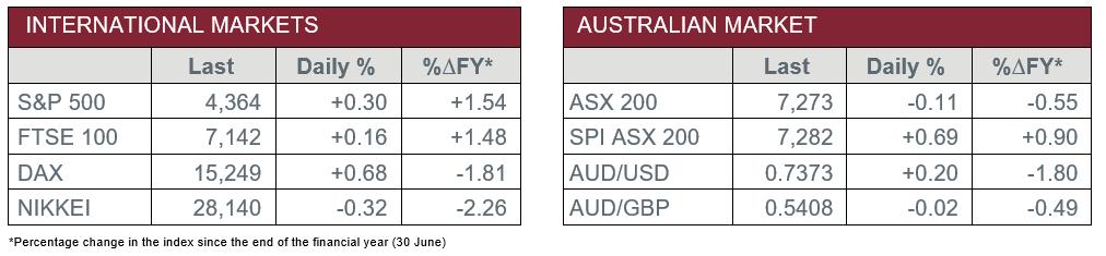 International vs Aus. Market data