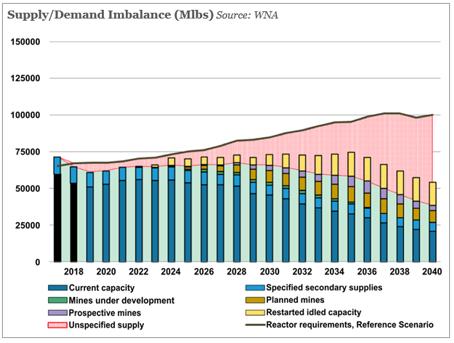 Supply/Demand Imbalance (Mlbs)