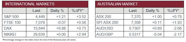 International vs Aus market
