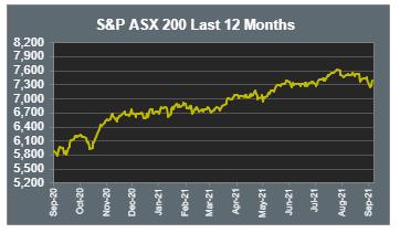 S&P 200 last 12 mths