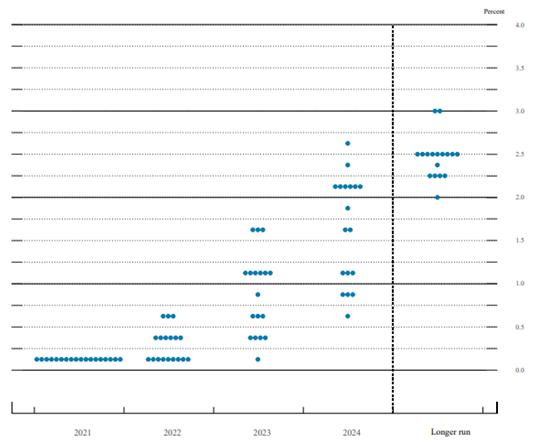 Wade's RBA decision graph