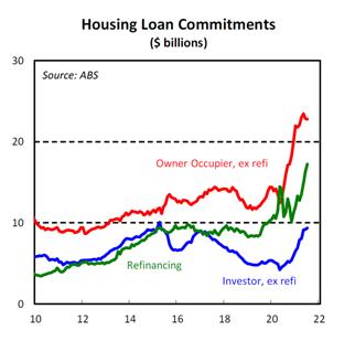 Housing Loan Commitments