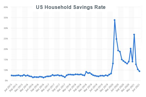 US Household Savings Rate