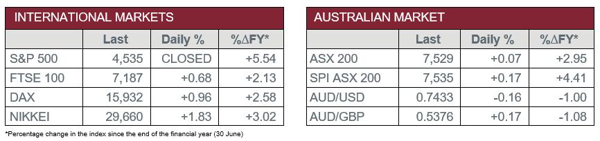 International Markets vs Australian Market