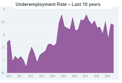Underemployment Rate - Last 10 years